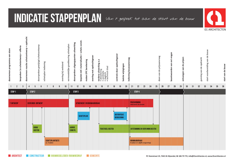 wekenplanning stappenplan
